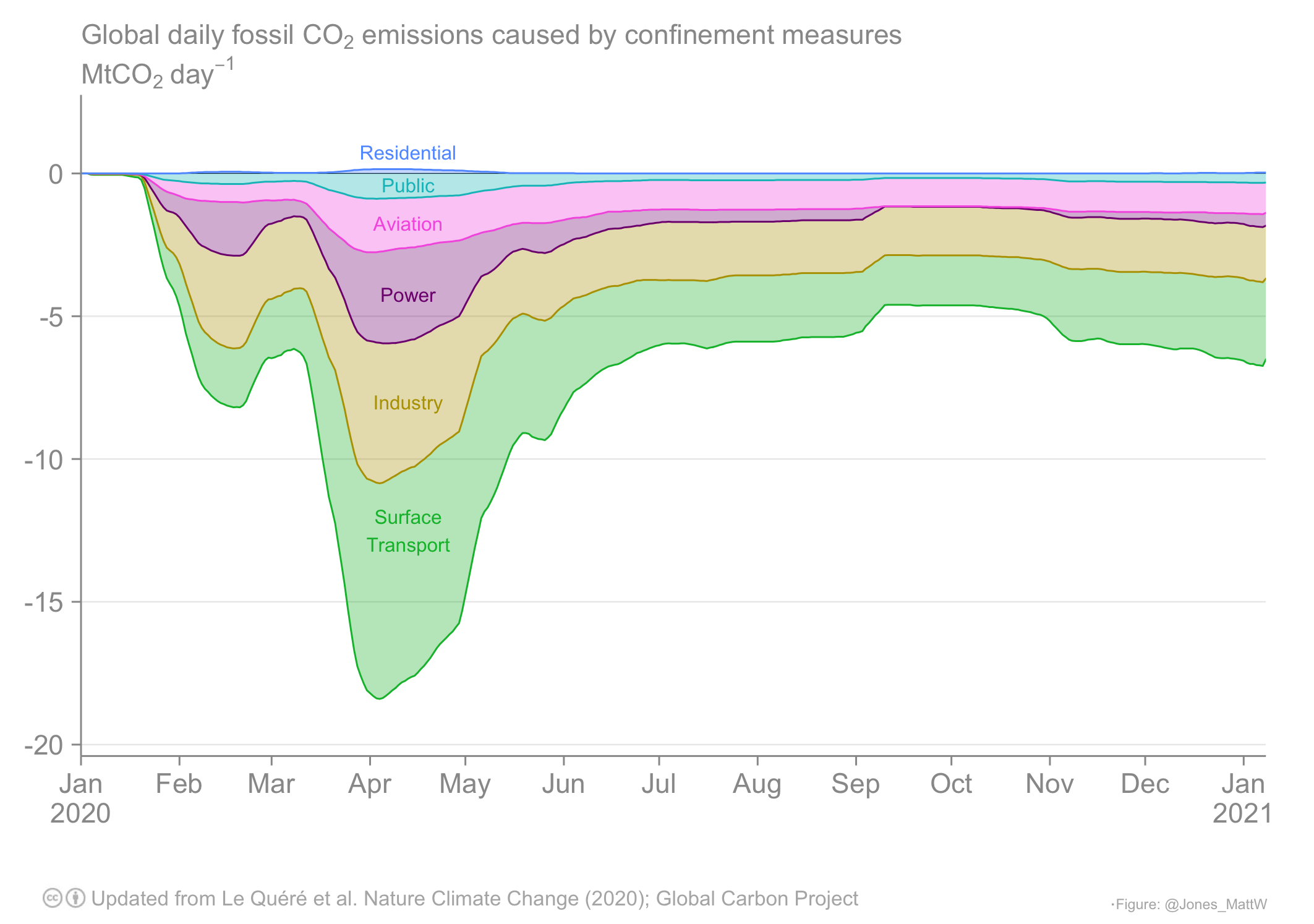 Estimated change in global daily fossil CO2 emissions caused by confinement measures by sector (MtCO2 day−1). The uncertainty ranges represent the full range of our estimates. Changes are relative to mean daily emissions in 2019 from those sectors. See Le Quéré et al. (2021) for details