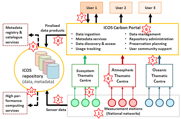 ICOS data flow diagram