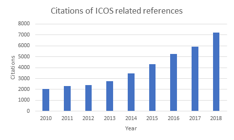 Number of citations of ICOS related references until april 2019