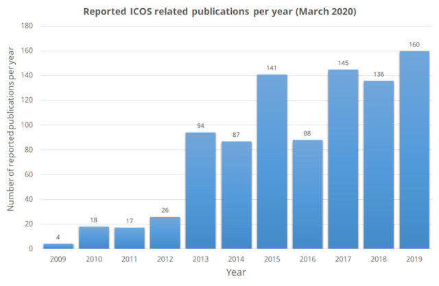 Number of ICOS related publications per year