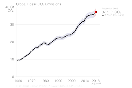 Global fossil fuel and cement CO2 emissions